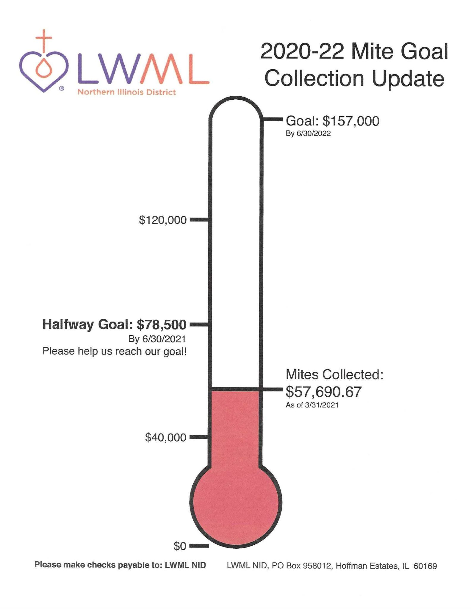2020 - 2022 mite goal collection update as of March 31, 2021.